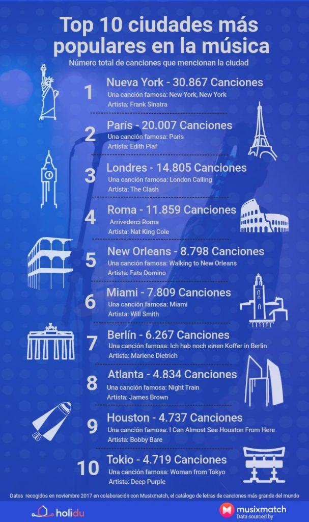 Infográfico_Ciudades_en_la_Musica_MundoEntero