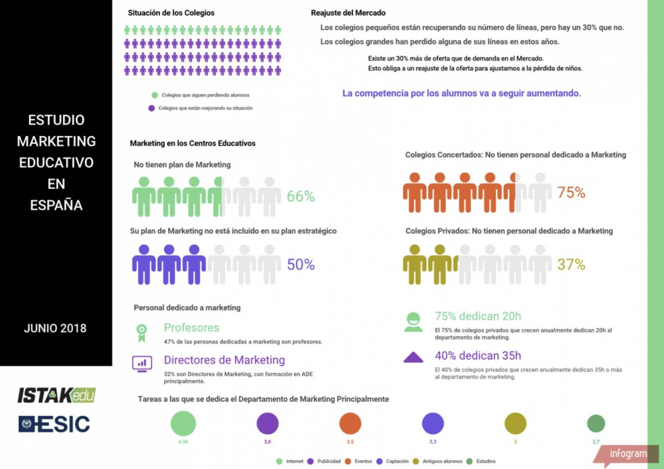 Conclusiones Estudio Marketing Educativo