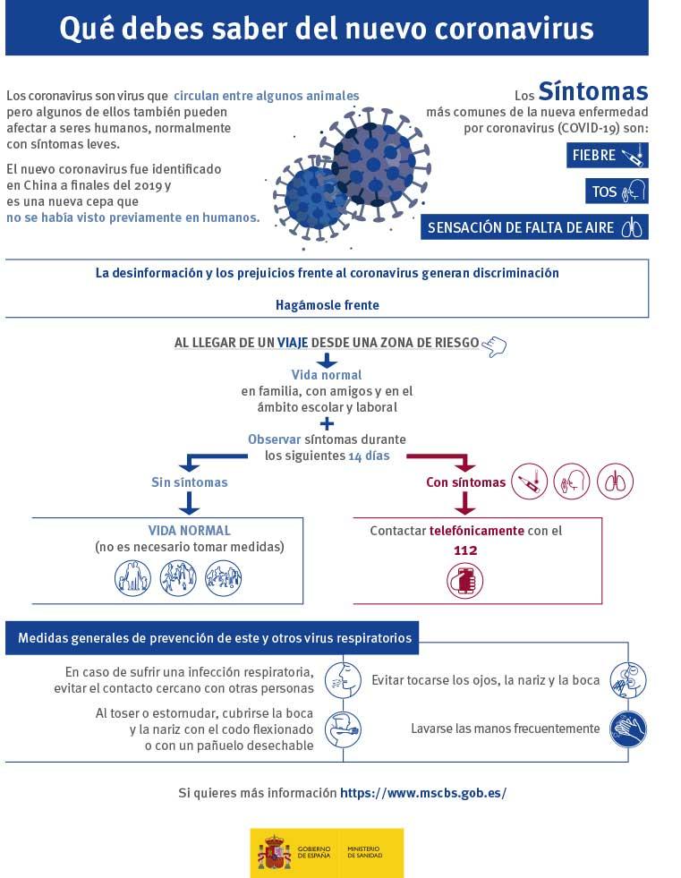 Infográfico Coronavirus