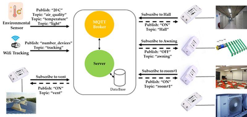 Arquitectura del proyecto piloto desarrollado en la ETSI Telecomunicación