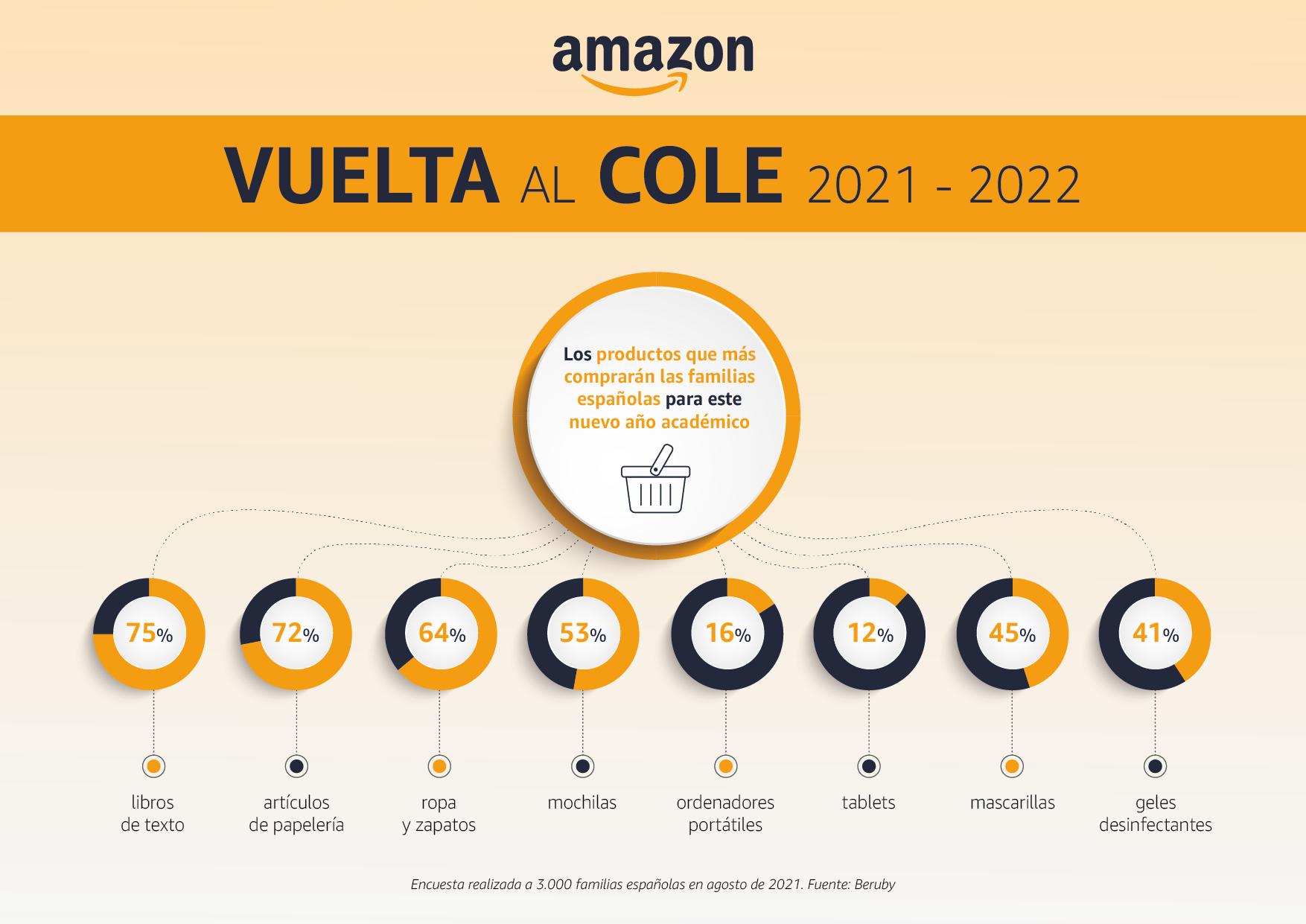 Infografia Amazon Vuelta al Cole_03