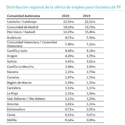 distribucion-regional-oferta-empleo