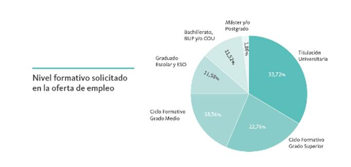 nivel-formativo-solicitado-oferta-empleo