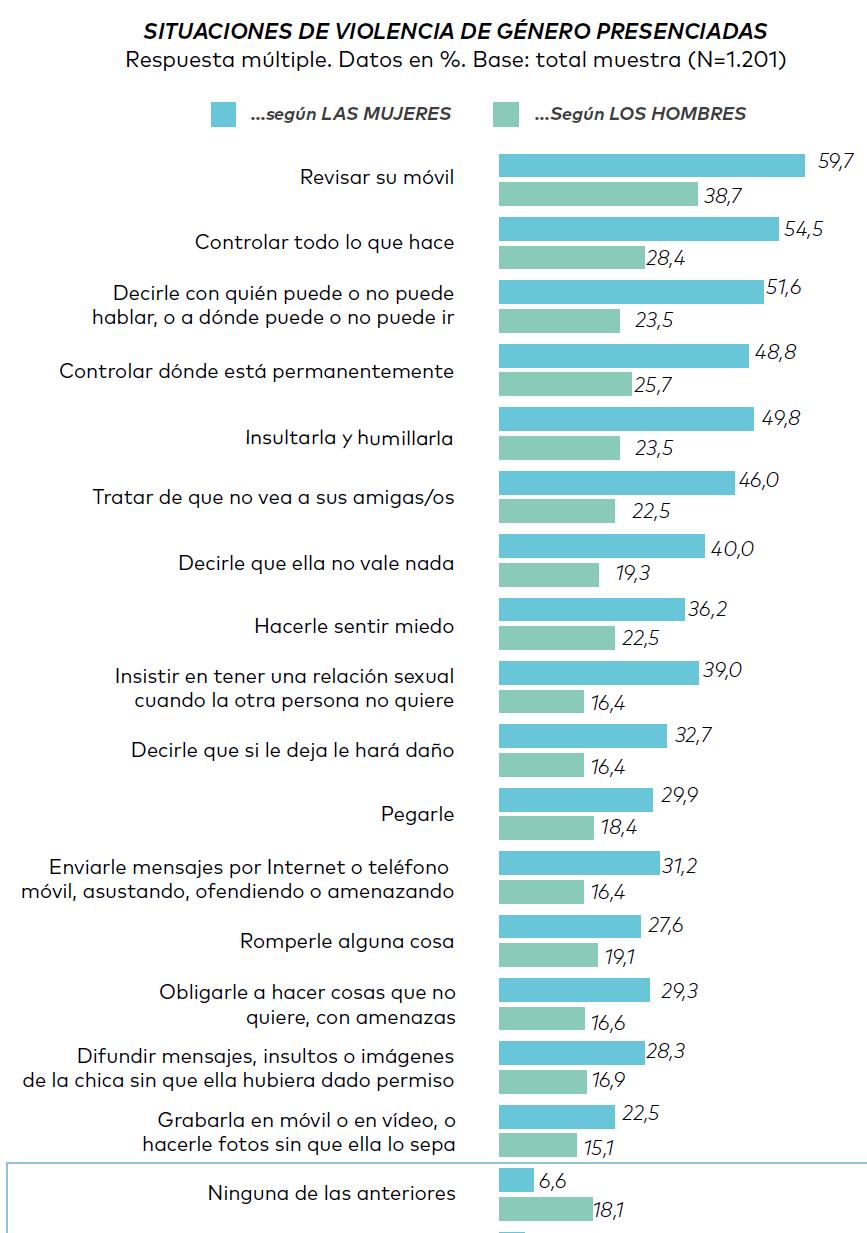 gráfico violencia de género